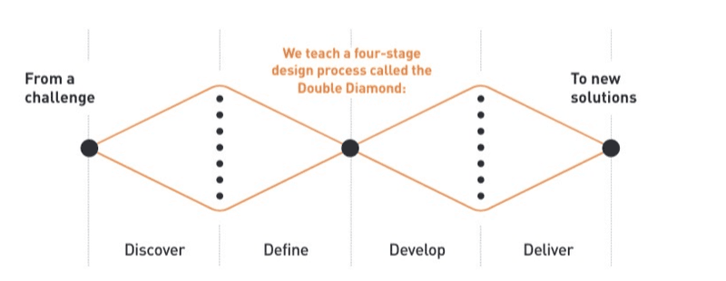 The Double Diamond Design Process - Design Thinkers Academy London